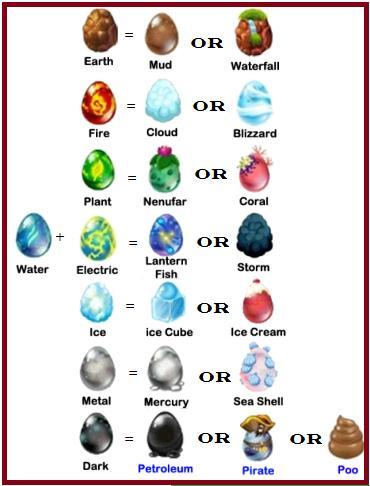 Các loại Dragon được lai tạo với Dragon Water: