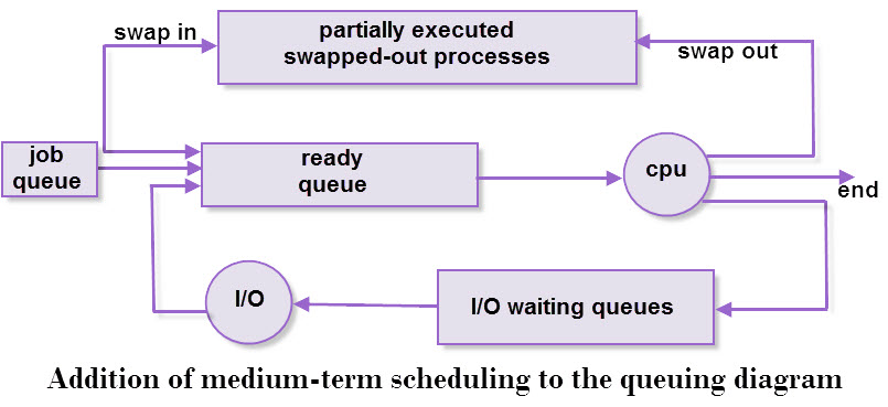Process scheduler bits of computer addition of medium term scheduling to queuing diagram ccuart Image collections