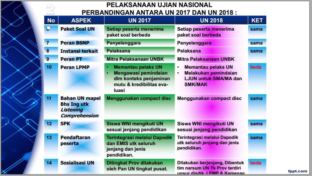 Perbandingan Antara Un 2017 Dan Un 2018 Sma Smk Sederajat Zuhri Indonesia