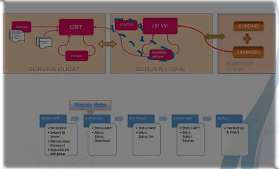 Ilustrasi Mekanisme Aplikasi UNBK 2019