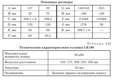 Таблица характеристик фокусирующей головки LK190F