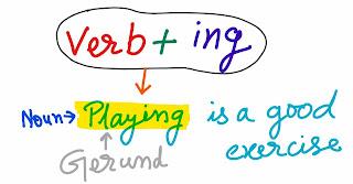 Gerund and participle English Grammar for Junior
