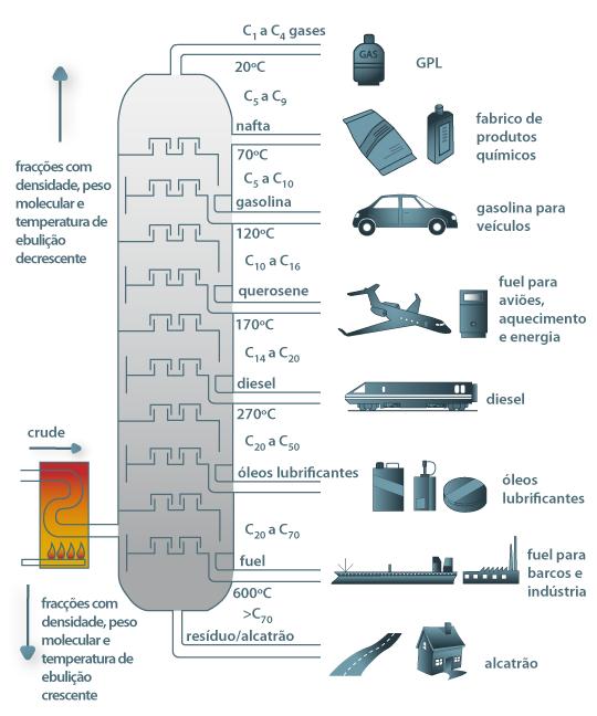 Petróleo - processo