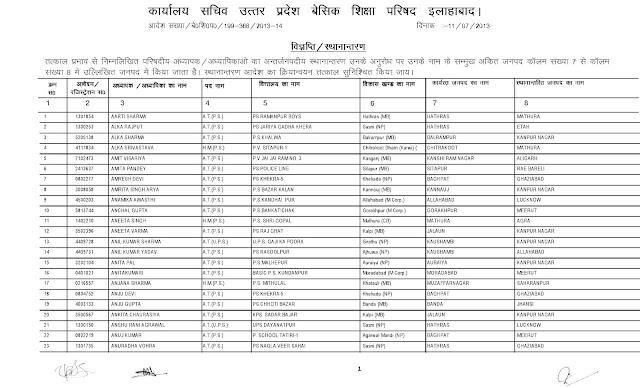 अंतर्जनपदीय स्थानान्तरण सूची (नगर क्षेत्र) में कुल 297
