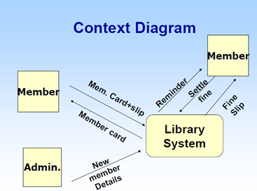 to draw dfd we have to sub dividedecompose process of the library system for that we can use the functionsprocesses of the system - Context Diagram For Library System
