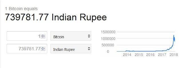 Value of bitcoin in India.