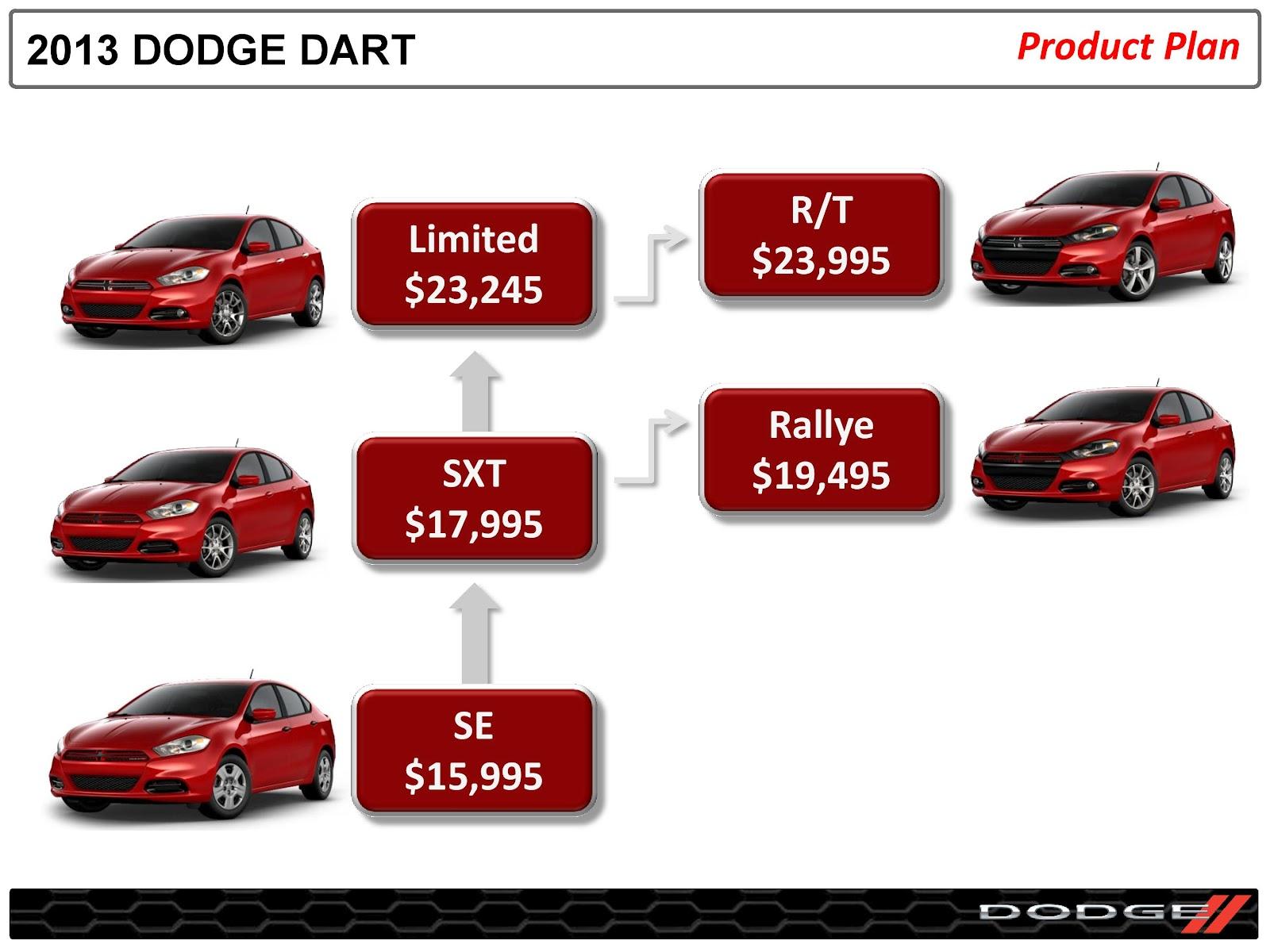 Official 2013 Dodge Dart Headquarters Website