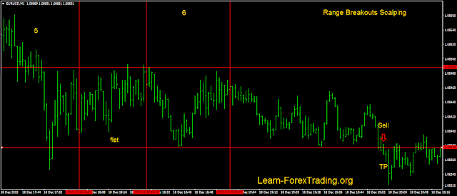 Time Sensitive Method: fast breakout range.