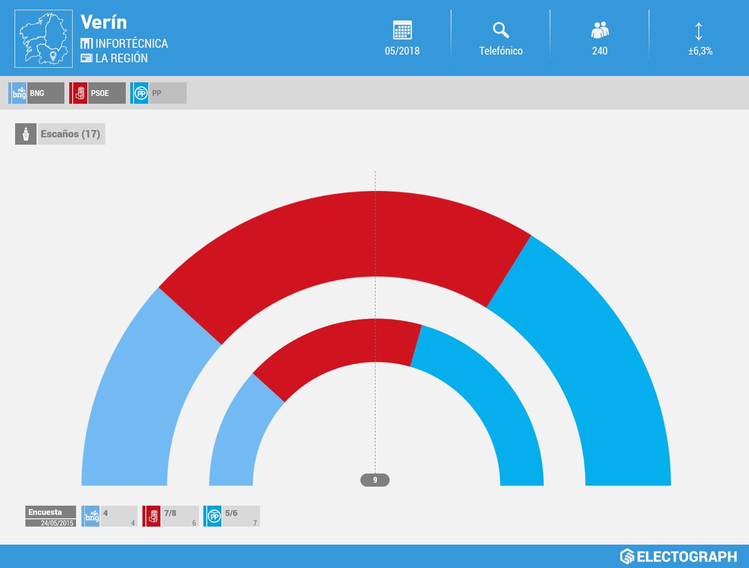 Gráfico de la encuesta para elecciones municipales en Verín realizada por Infortécnica para La Región en mayo de 2018