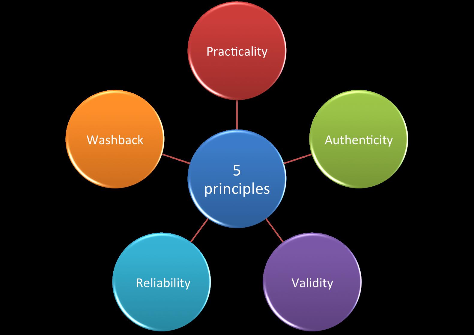 Effectual Entrepreneurship Five Principles