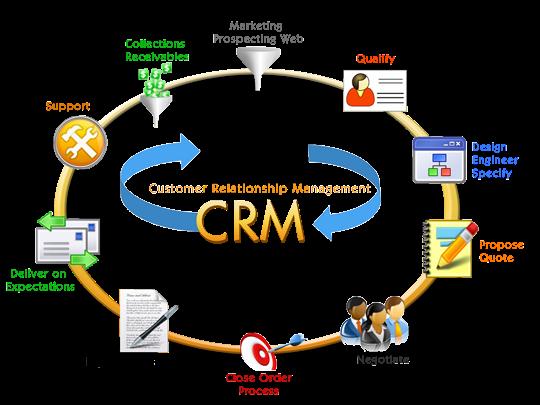 sử dụng phần mềm crm