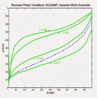 The Advanced Matrix Factorization Jungle - igorcarron2