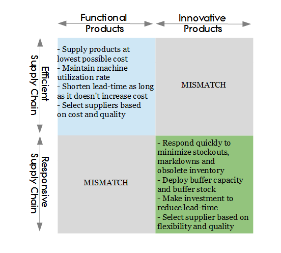 Fisher's Matrix for Product/Strategy