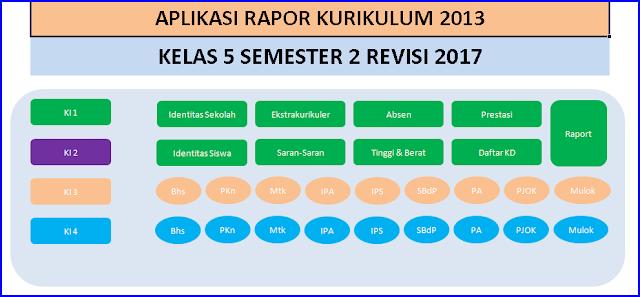 aplikasi rapor k13 kelas 5 sd