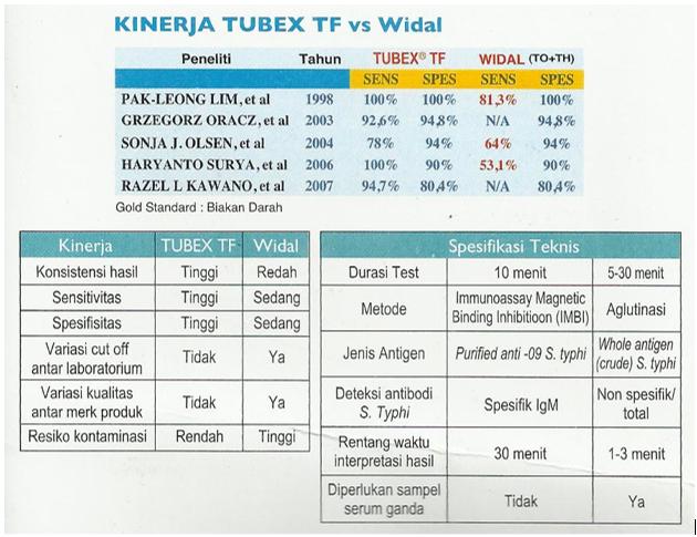 Tubex TF vs Widal