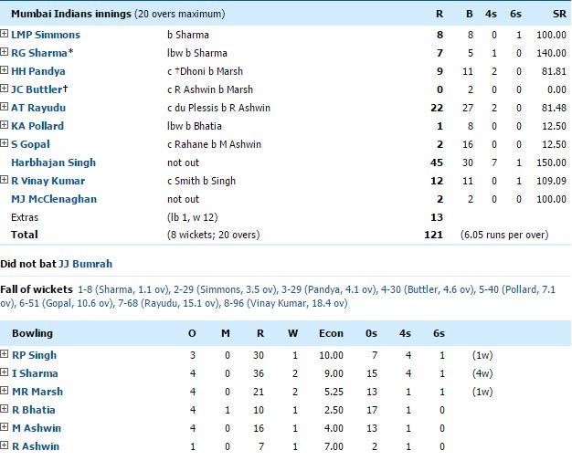 IPL 2016 MI VS RPS Match Result, Scorecard and Highlights
