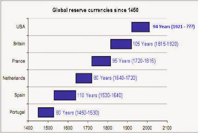 Chart showing global reserve currencies from 15th to 20th centuries