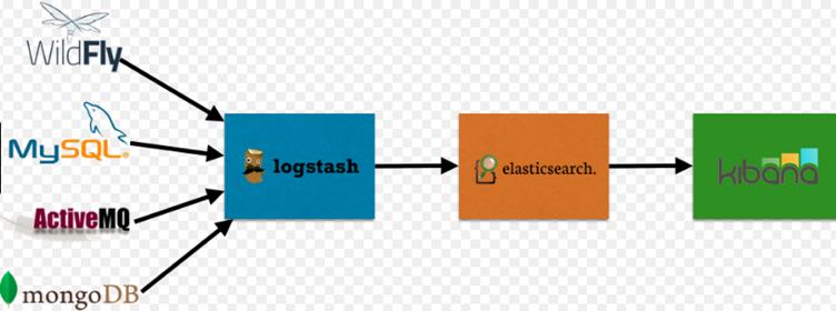 Arun Manglick - Cloud Computing: ELK/EKK - AWS Implementation