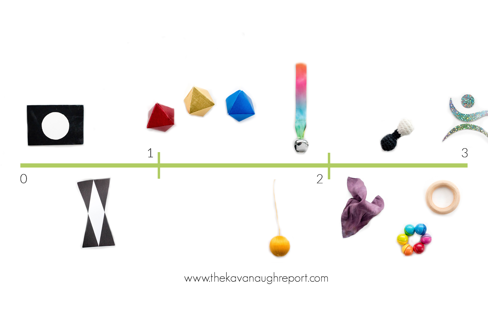 A visual timeline for Montessori friendly play from birth to 3 months, including resources for using materials