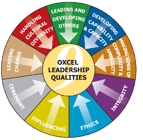 managing technical people an effective leadership must know what is the organization goal and mission a good leader will have a clear vision and direction towards his her goals
