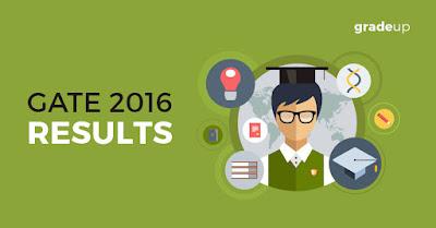 gate-2016-results-gate-2016-score-card
