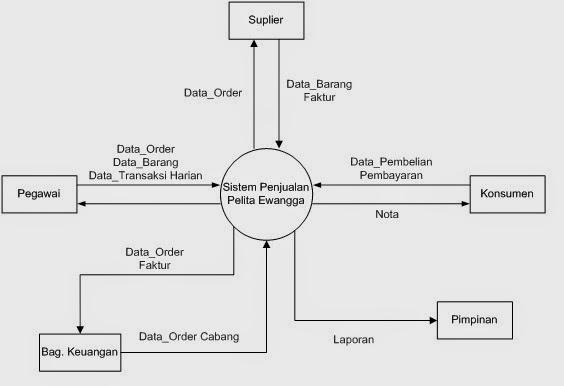 Contoh diagram konteks dan dfd sistem informasi penjualan proses ini mewakili dari dari seluruh sistem diagram konteks menggambarkan input atau output suatu sistem dengan dunia luar atau dunia kesatuan luar ccuart Choice Image