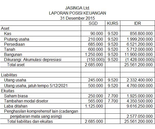 penjabaran laporan keuangan mata uang asing