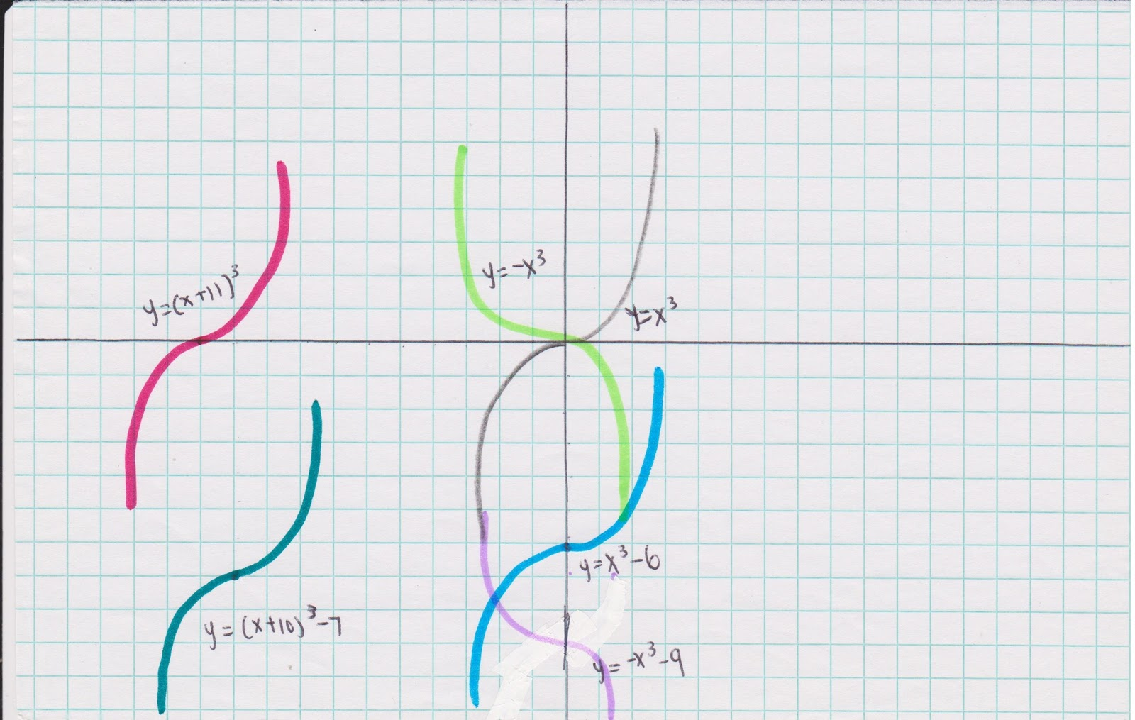 Precalculus Ch P Graphing Functions By Ellie