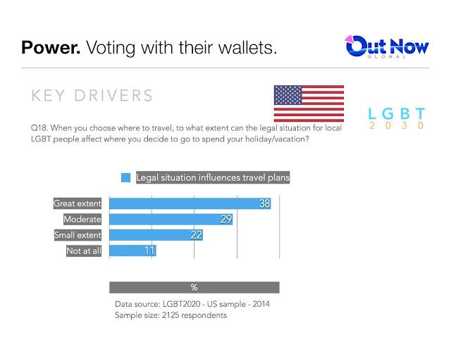 Gay travel statistics