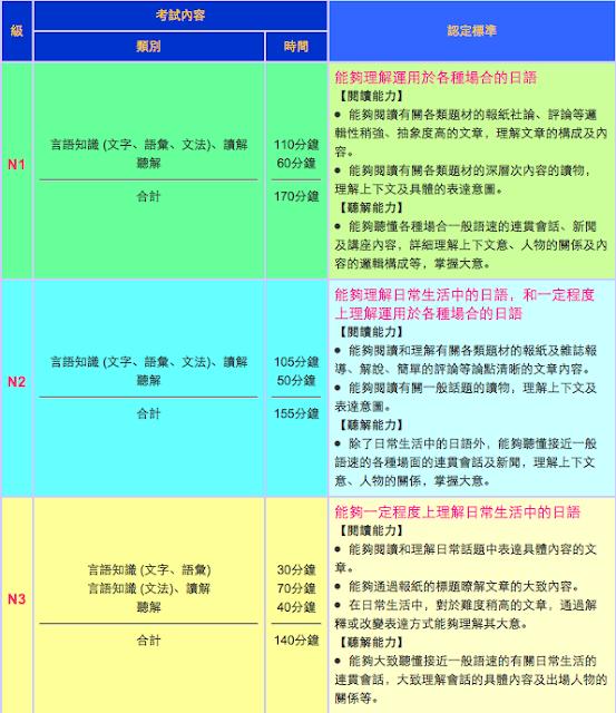 JAson【1對1私人日文老師】|日語會過精進教室|--香港中環區