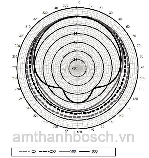 Sơ đồ cực ngang loa cột LA1‑UW36-x1 (tần số thấp)