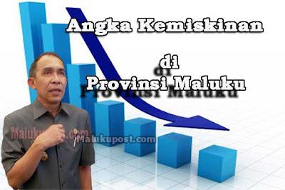"""Ambon, Malukupost.com - Gubernur Maluku, Ir. Said Assagaff menargetkan di tahun 2017 mendatang, tingkat kemiskinan Maluku harus turun 2-3 persen. Menurut Assagaff, setiap tahun kemiskinan Maluku mengalami penurunan dan peningkatan, dari sebelumnya 18 persen naik menjadi 19 persen, dan kembali turun menjadi 18 persen. """"Saya yakin tahun depan kita bisa menurunkan sampai 16 persen,""""ujarnya di Ambon, Kamis (10/11). Dijelaskan Assagaff, untuk menindaklanjuti hal itu pihaknya akan menggerakkan beberapa sektor yang mempunyai andil dalam menurunkan tingkat kemiskinan, antara lain perikanan, pertanian, Pekerjaan Umum (PU), koperasi, badan pemberdayaan masyarakat. Dengan memberikan bantuan langsung kepada masyarakat yang benar-benar tergolong miskin."""