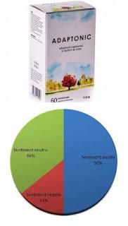 pareri adaptonic alevia supliment natura impotriva stresului