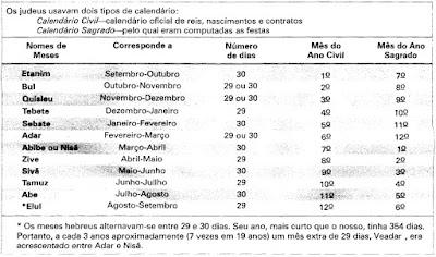 Como os judeus contam os meses?