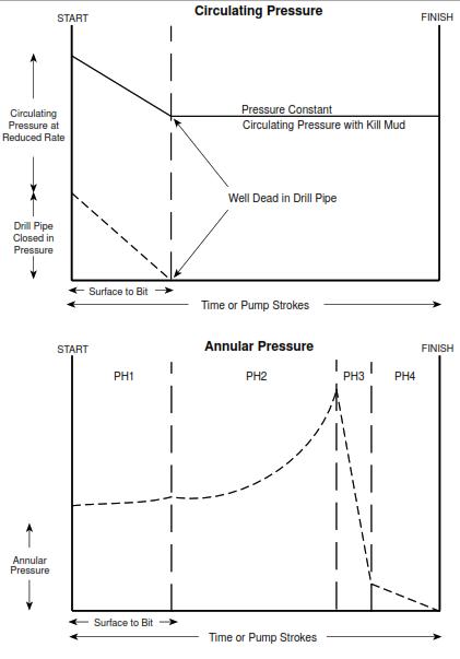 Profile of Circulating and Annular Pressure