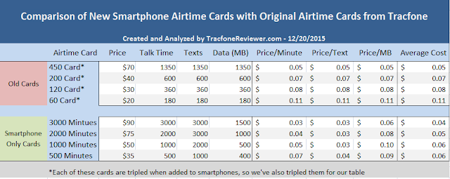 Tracfone has made changes to their smartphone cards New Smartphone Airtime Cards from Tracfone - Are They A Good Deal?