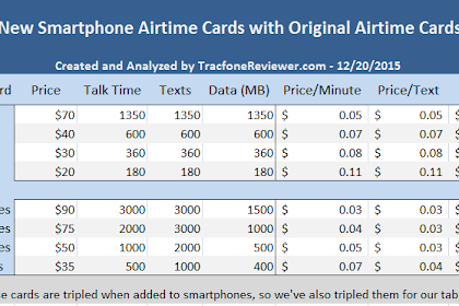 New Smartphone Airtime Cards From Tracfone - Are They A Good Deal?