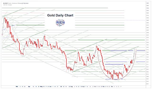 prix de l'or, de l'argent et des minières / suivi 2015 et ultérieurement - Page 5 Golddaily1
