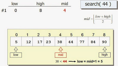 How to Find Missing Number in a Sorted Array in Java