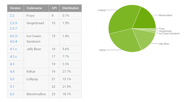 Android Distribution for September 2016: Nougat nowhere to be seen