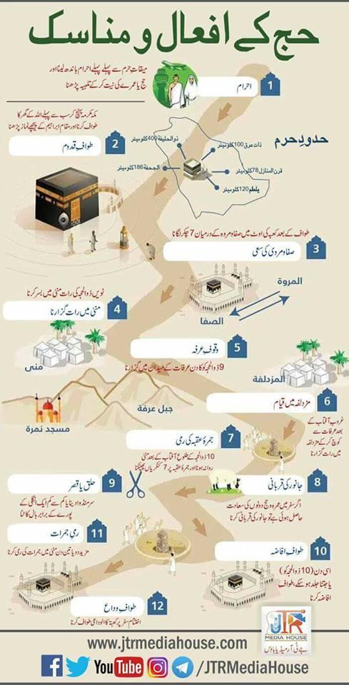 اسلامی تعلیمات اور معلومات اردو میں