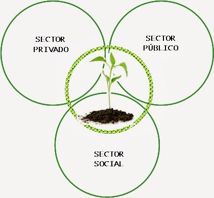 El cuarto sector o hacia un nuevo modelo de sociedad 4.0 – BIKO