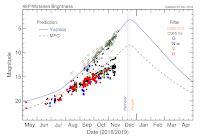 Prognozowane krzywe blasku komety 46P/Wirtanen. Krzywą niebieską poprowadzona prognoza Seiichi Yoshidy, przerywaną zieloną prognoza Minor Planet Center (IAU). Kropki odzwierciedlają dotychczasowe oceny jasności w przeprowadzonych obserwacjach różnymi metodami i filtrami (kółka zielona oceny na podstawie obserwacji wizualnych, żółte na podstawie fotograficznej obserwacji kamerami CCD, następnie z odpowiednimi filtrami). Na ten moment, obserwacje wizualne wskazują na nabieranie blasku komety w dużej zgodności z prognozą Seiichi Yoshidy zakładającą jasnośc maksymalną +3 mag. w połowie grudnia. Credit: wirtanen.astro.umd.edu