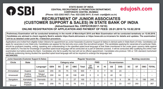 SBI Clerk 2018 Junior Associates Vacancy