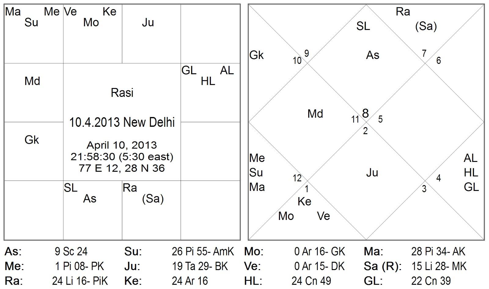 Moon surrender vedic astrology calculator