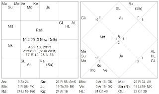Gandanta vedic astrology birth chart