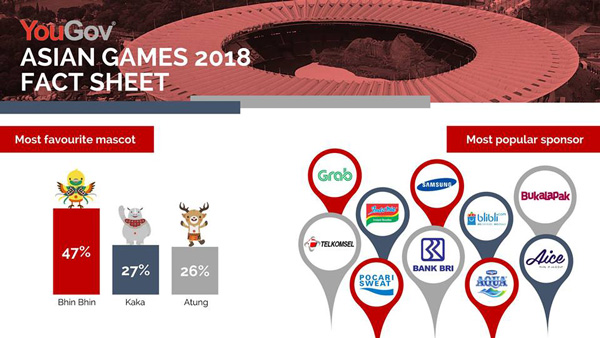 Asian Games 2018 Fact Sheet (By YouGov)