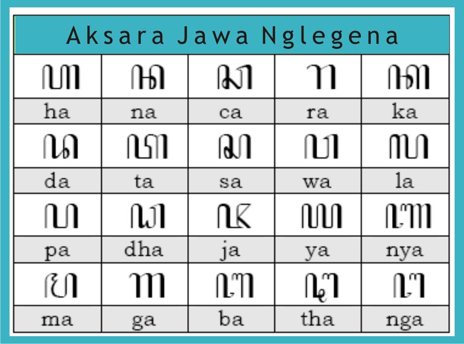 Belajar Aksara Jawa Erna S Blog