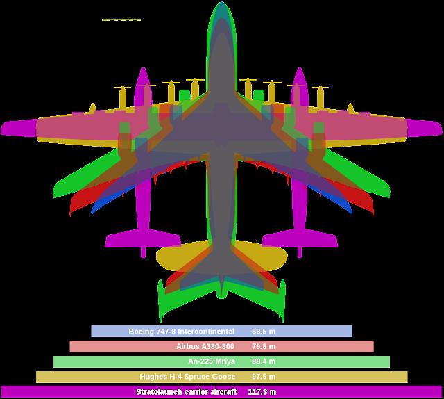 Comparación de tamaño Hughes H-4 Hercules vs Stratolaunch