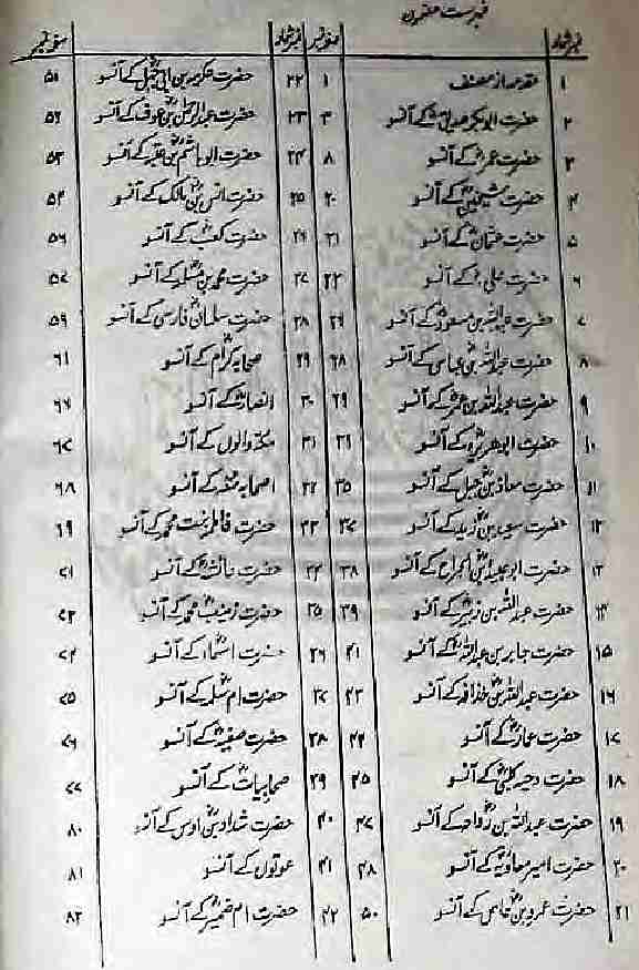 Sahabah Karam Ke Aansu PDF Free Download